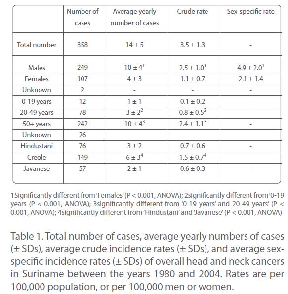 transbiomedicine-average-crude-incidence-rates