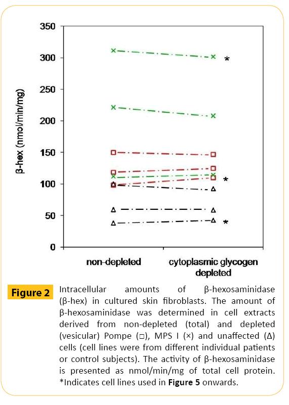 translational-biomedicine-skin-fibroblasts